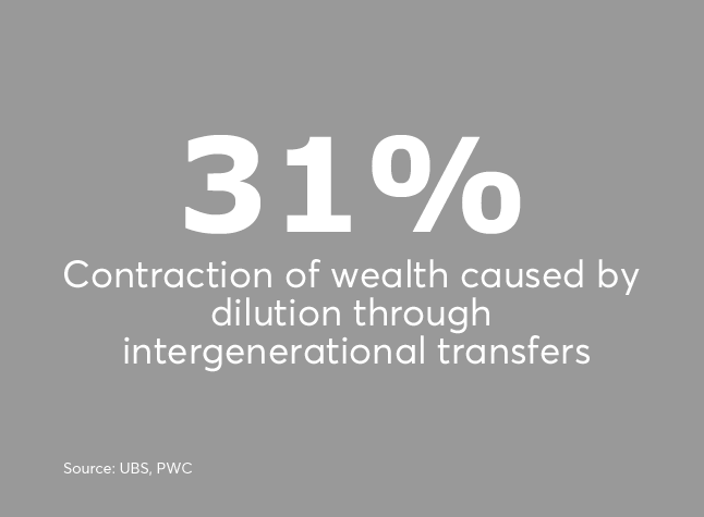 Billionaire contraction of wealth by gen transfer UHNW rich