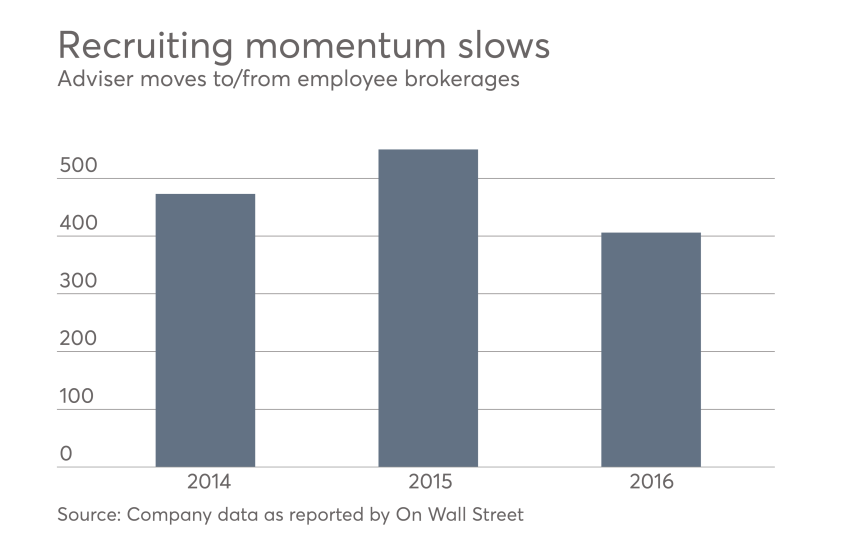 Adviser recruiting momentum slows 2014-2016.png