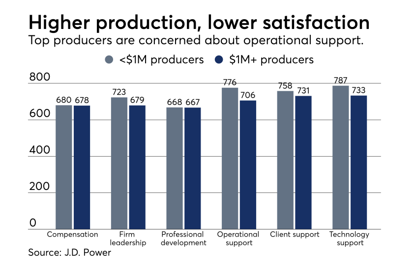 Advisers production and satisfaction J.D. Power