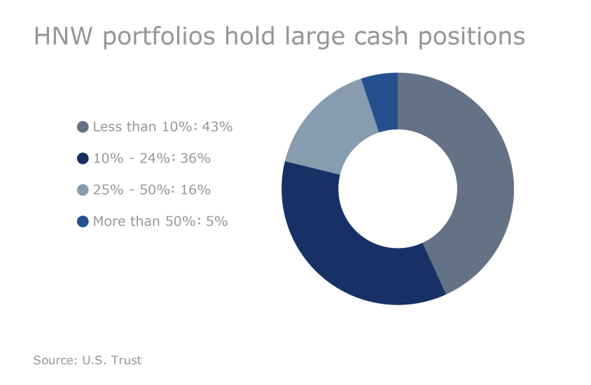 US Trust Study - How HNW clients are investing: Large cash postitions