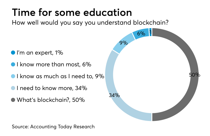 Blockchain education chart
