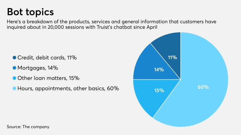 Breakdown of Truist chatbot sessions