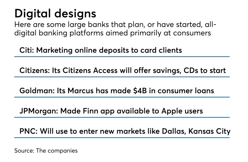 digital banking platforms