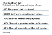 By the numbers chart on Swifts' GPI technology for payments tracking
