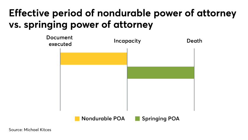 Effective period of nondurable power of attorney