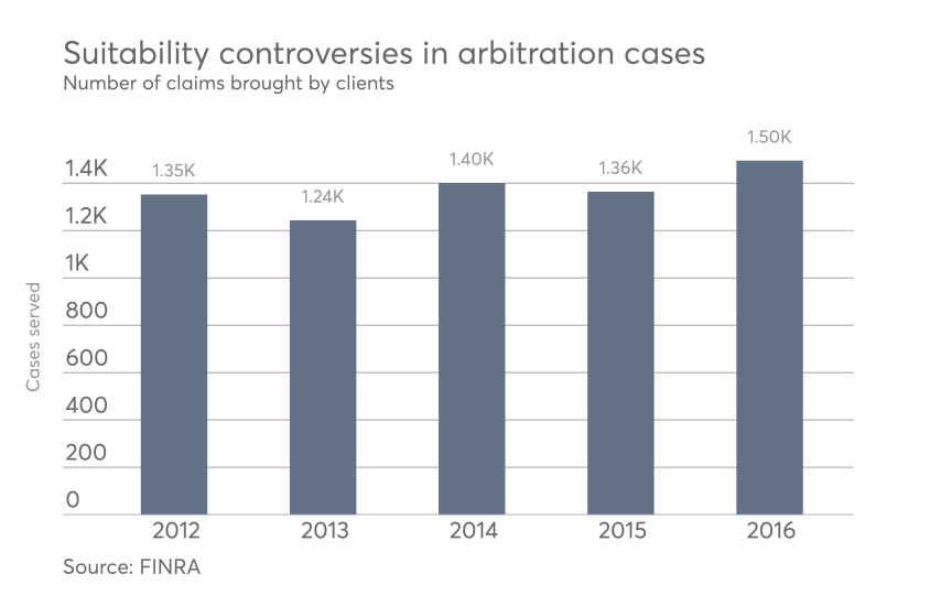 Suitability cases brought before FINRA.png