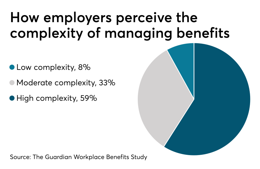Benefits Complexity.4.25.19.png