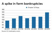 Number of farm bankruptcy filings, quarterly