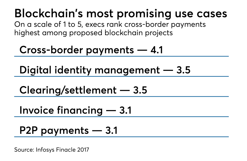 Chart: Blockchain's most promising use cases