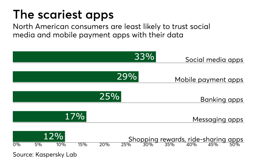 Chart: The scariest apps