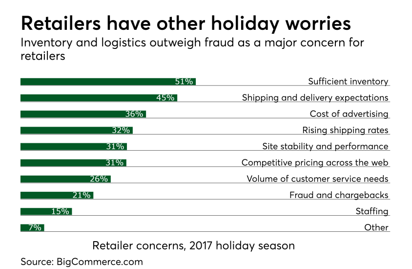 Chart: Retailers have other holiday worries