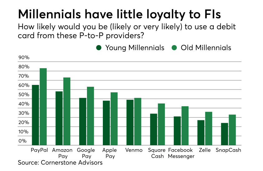 Chart: Millennials have little loyalty to FIs