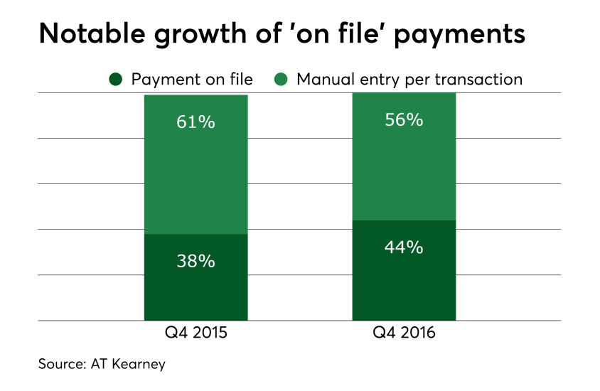 Chart: Notable growth of 'on file' payments
