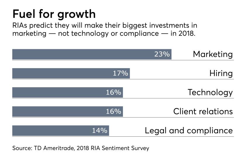 RIA sentiment survey marketing