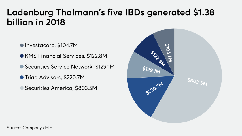 Ladenburg IBDs 2018 revenue