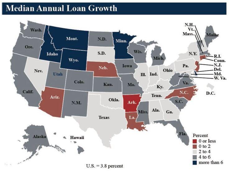 NCUA median annual loan growth Q3 2019 - CUJ 121719.JPG
