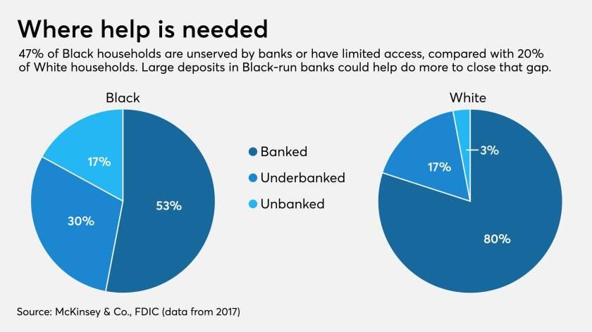 Unbanked, underbanked among Black, white households