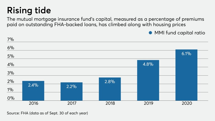 FHA mutual mortgage insurance fund's capital ratio