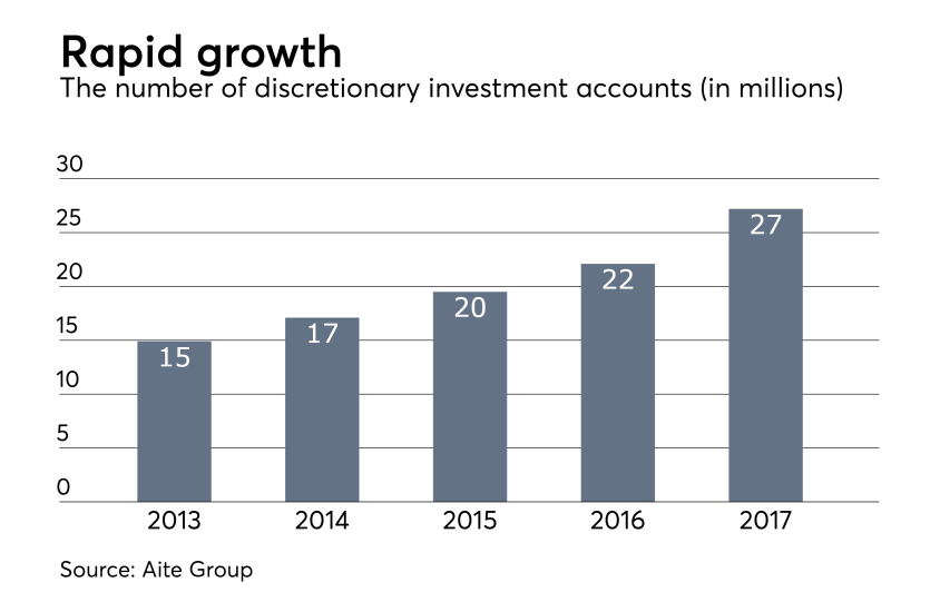 The number of discretionary accounts in the U.S.