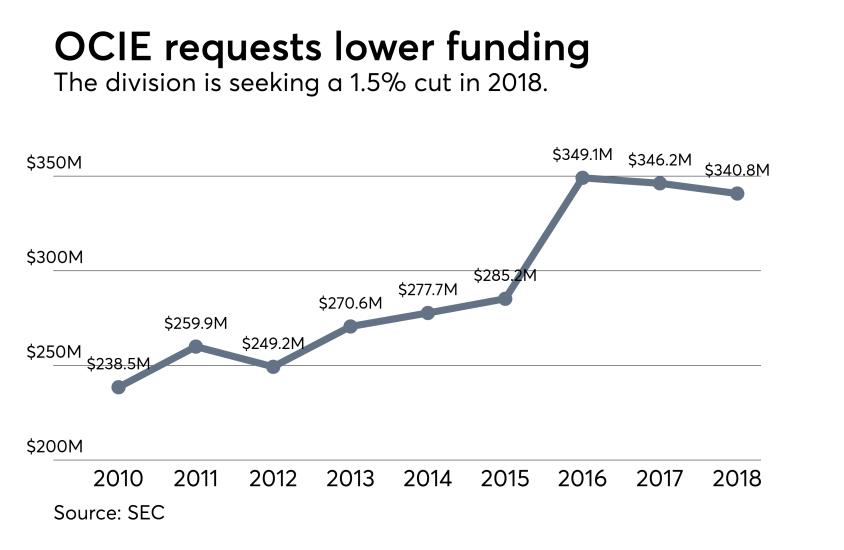 OCIE-Lower-Funding-2017