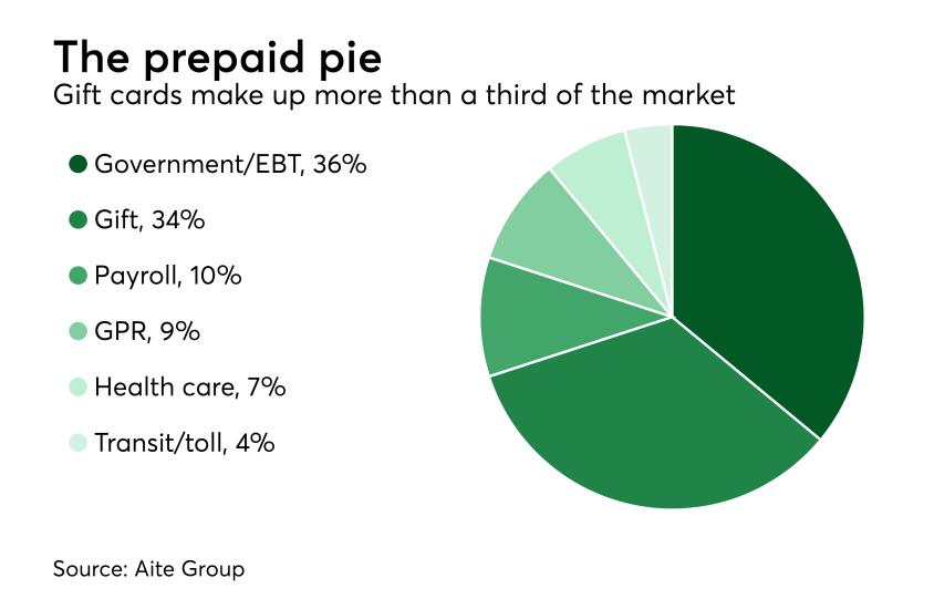 Chart: The prepaid pie