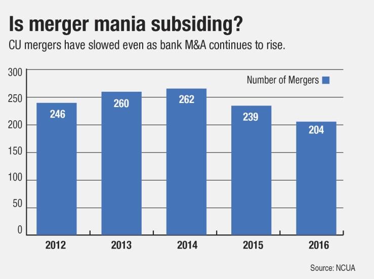 CU merger stats 2 - CUJ 061617.jpg