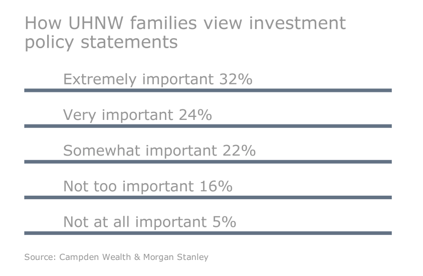 OWS.Slideshow.05042016.UHNW - investment policy statement