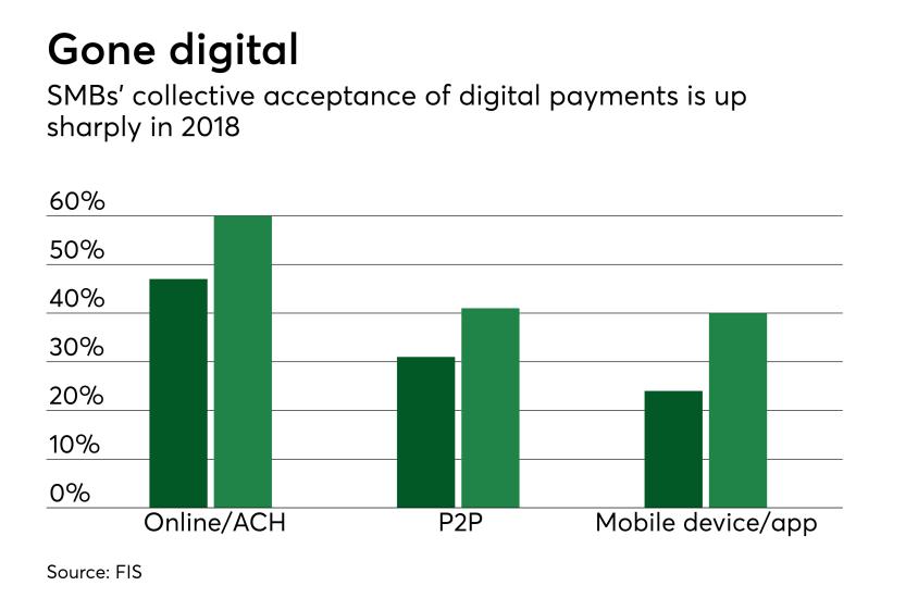 Chart: Gone digital
