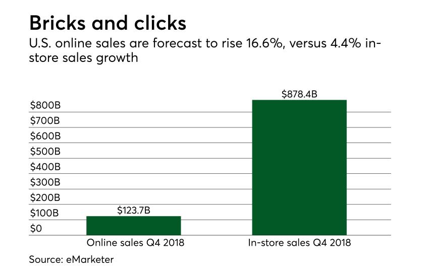 Chart: Bricks and clicks