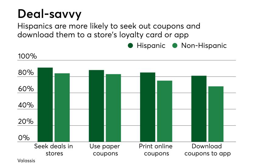 Chart: Deal-savvy