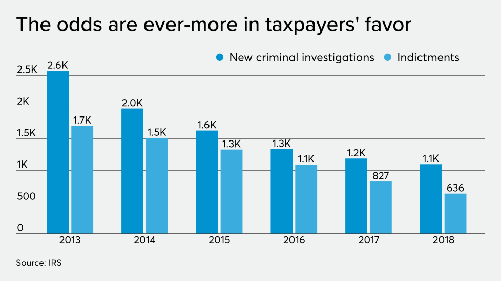 AT-112119-Buttonow - Tax crime investigations and indictments.png