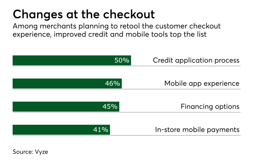 Chart: Changes at the checkout