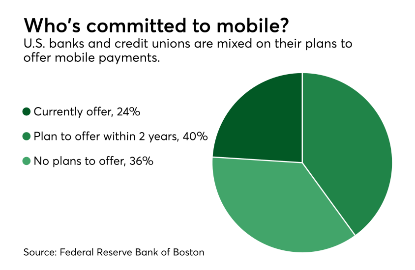 Chart: Who's committed to mobile?