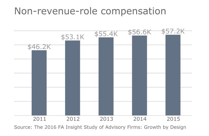FP.11152016. Slide 5 RIA compensation non-revenue role.png