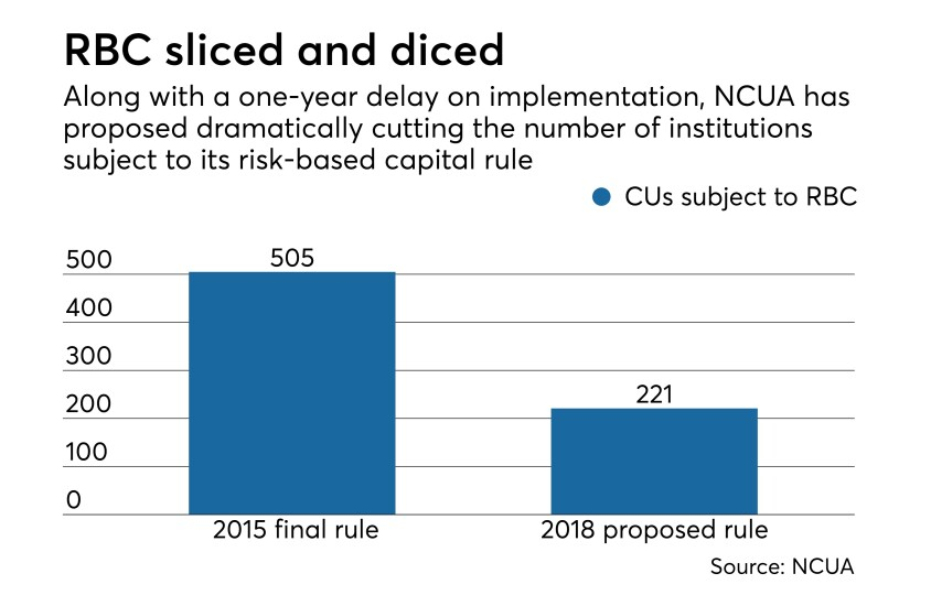 NCUA RBC threshold - CUJ 080218.jpeg