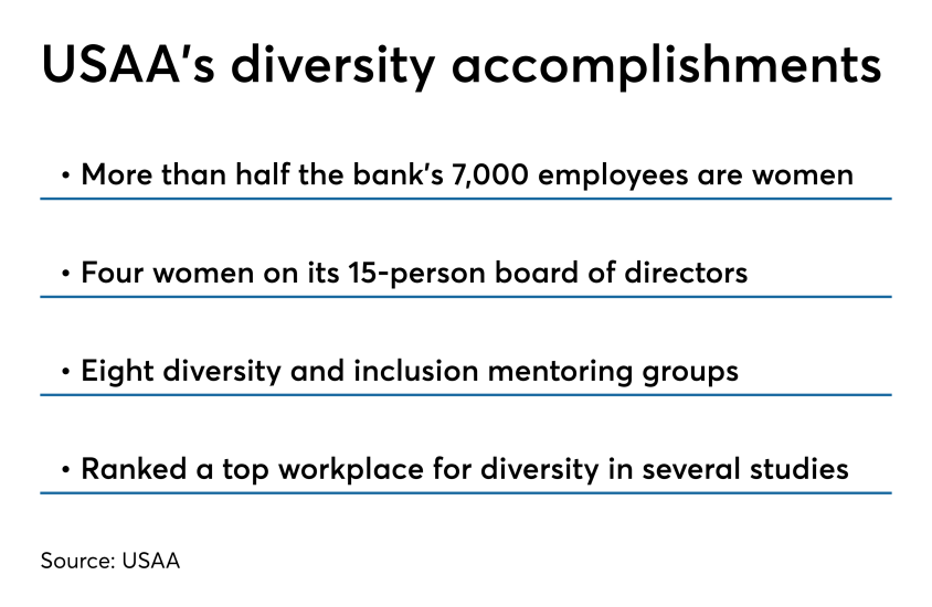USAA diversity accomplishments