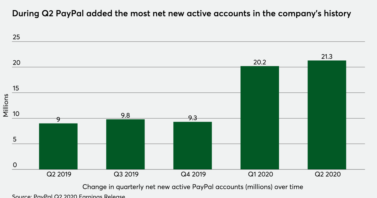 Amid a crisis, PayPal has its best quarter since its IPO