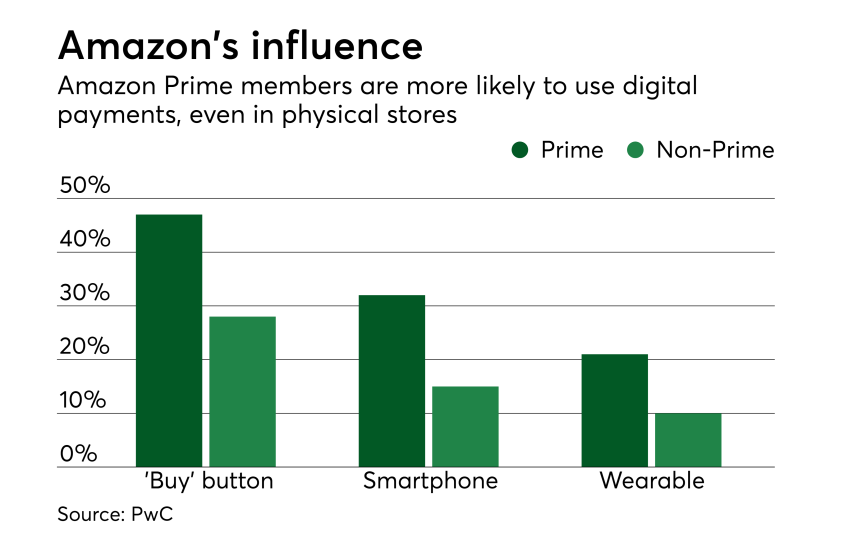 Chart: Amazon's influence