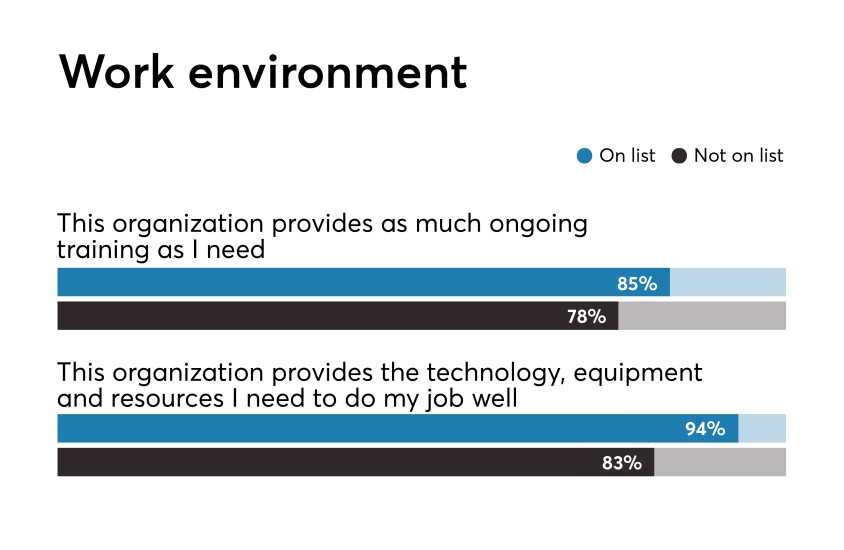 Best Fintechs to Work For 2019 Benchmark data on work environment