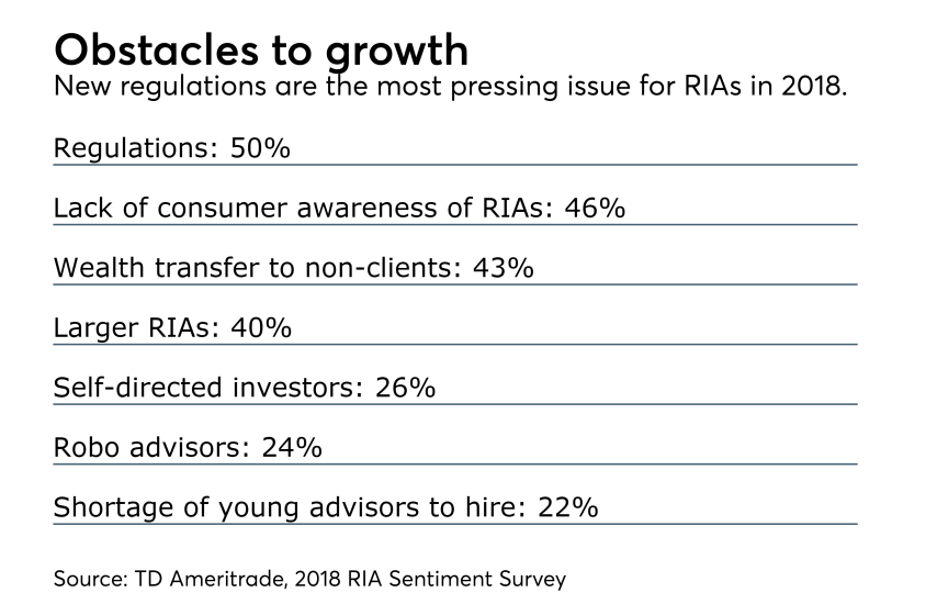 RIA sentiment survey obstacles to growth