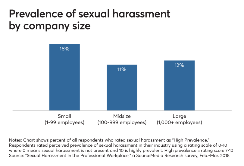 Prevalence of sexual harassment by company size