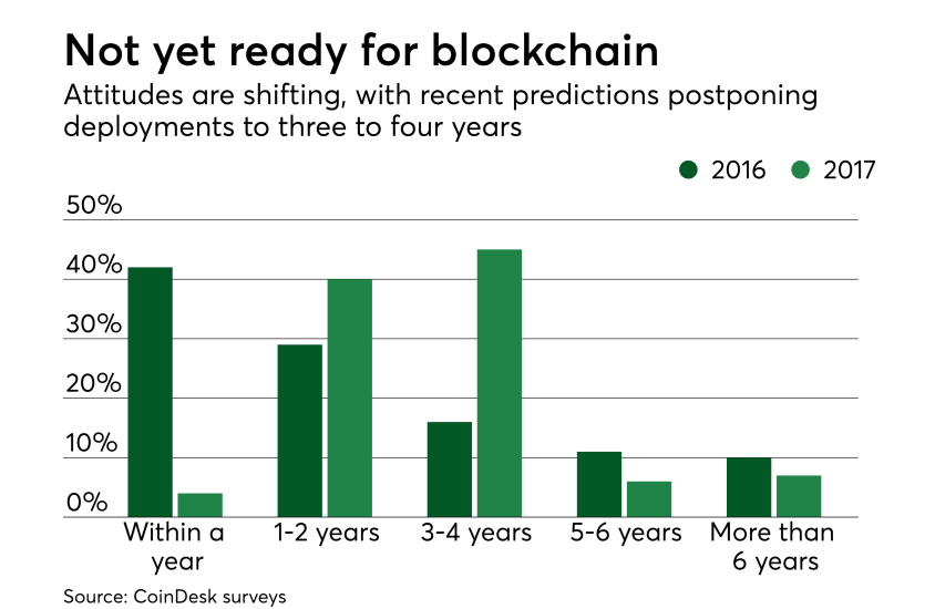 Chart: Not yet ready for blockchain
