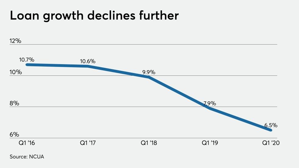 CUJ 070120 - Q1 loan growth (1).jpeg