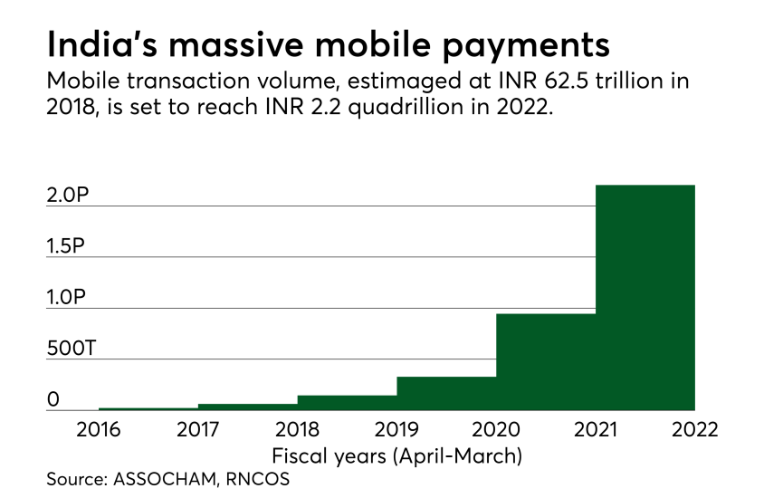 Chart: India's massive mobile payments