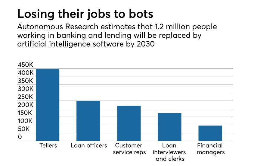 estimate of job losses to AI, by bank job category