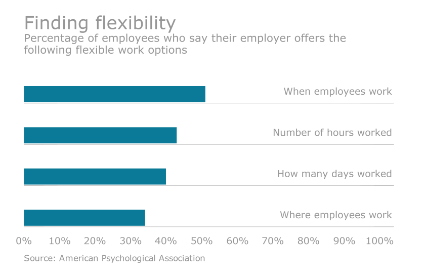 flexible work options american psychological association