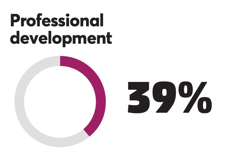 BTN_0918_Prof development 39%.png