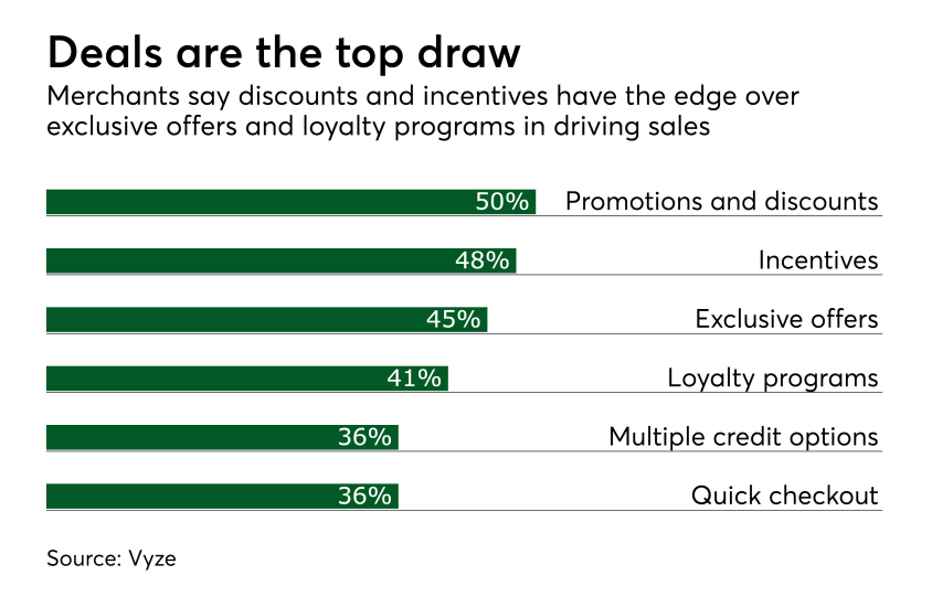Chart: Deals are the top draw