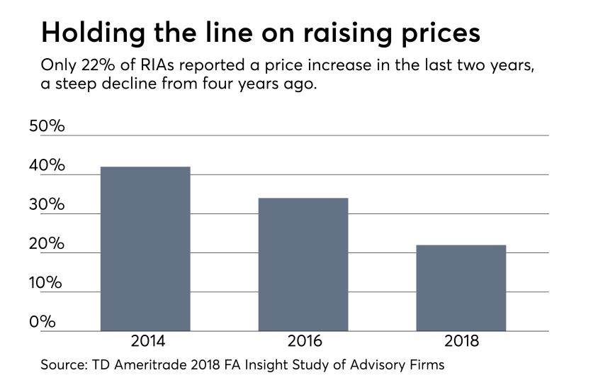 RIA price increases TD Study 0918