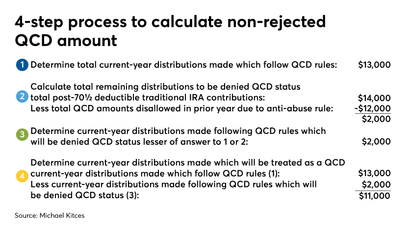 4 steps to calculate non-rejected QCD-Michael Kitces